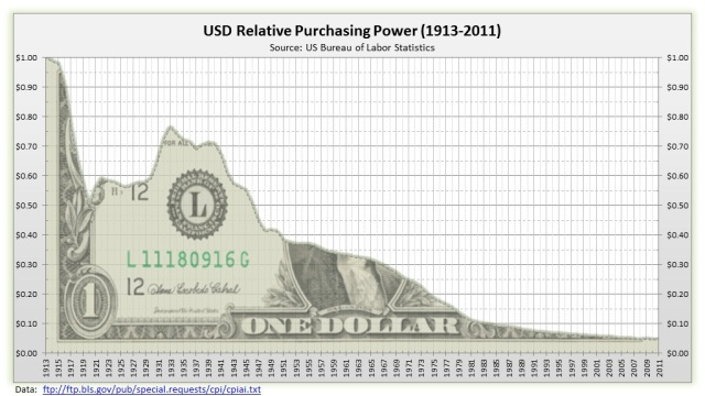 US-dollar-Value-3-value-of-the-dollar